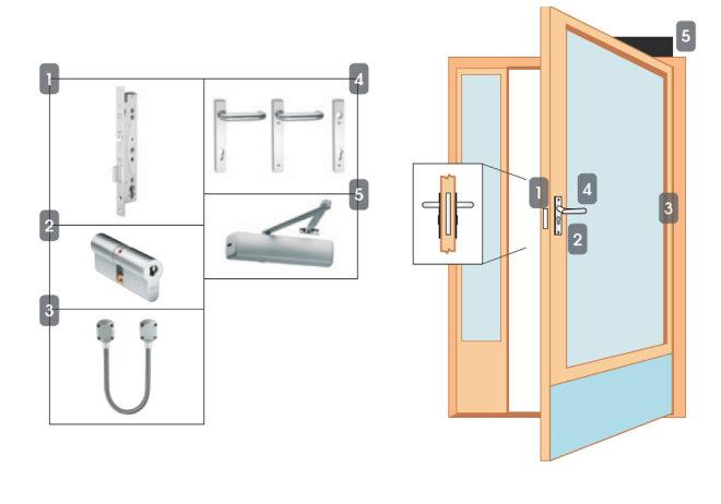 Package 4M Multipoint Access Control Locking Solutions NSL Locking Solutions Narrow stile door Multipoint - Read in, read out 1. EL467 solenoid lock 2. CY327 double cylinder - DIN Europrofile 3.
