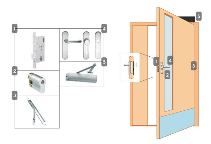 Package 5ME Multipoint - High Security Access Control Locking Solutions NSL Locking Solutions Standard door Read in, free egress (motor lock) - complies with EN179 1. MP520 motor lock 2.