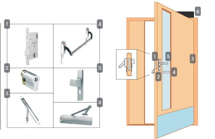 Package 5P Escape - High Security Access Control Locking Solutions NSL Locking Solutions Standard door Read in, free egress (motor lock) - complies with EN1125 1. EL520 motor lock 2.
