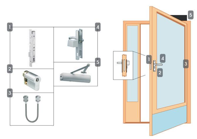 Package 6E High Security Access Control Locking Solutions NSL Locking Solutions Narrow stile door Read in, free egress (motor lock) - complies with EN179 1. EL420 motor lock 2.