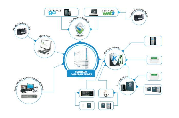 Basic System Diagram Kantech Access Control and Security Management System EntraPass Corporate Edition