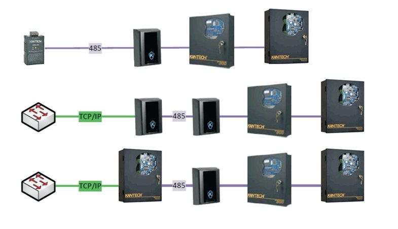 EntraPass GE - GLOBAL GATEWAYS Kantech Access Control and Security Management System Communication Devices RS485 Comm LineMax 32 Controllers USB 485 KT-1 KT-300 KT-400 KT-1 KT-1 KT-300 KT-400