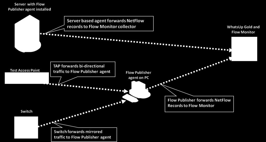Flow Publisher Extends Traffic Monitoring to Non Flow-enabled Devices Captures raw network traffic and converts it into standard NetFlow records Lightweight agent/collector architecture Agent