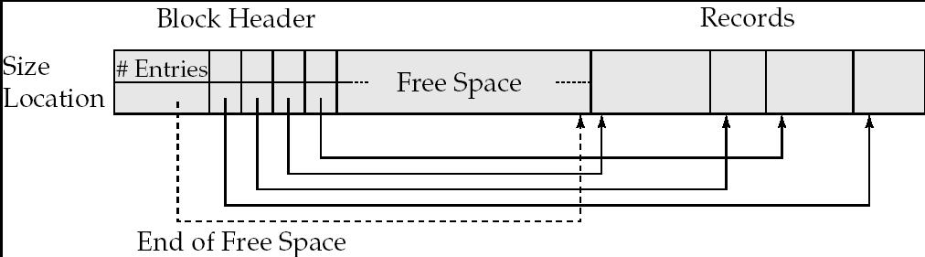 More space efficient representation: reuse space for normal attributes of free records to store pointers. (No pointers stored in in-use records.