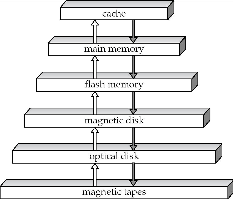 Physical Storage Media Physical Storage Media Magnetic-disk Data is stored on spinning disk, and read/written magnetically Primary medium for the long-term storage of data; typically stores entire