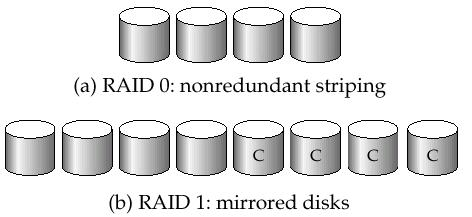 Improvement in Performance via Parallelism RAID Levels Two main goals of parallelism in a disk system: 1. Load balance multiple small accesses to increase throughput 2.