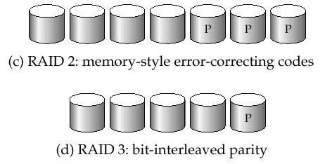 Bit-level striping split the bits of each byte across multiple disks In an array of eight disks, write bit i of each byte to disk i. Each access can read data at eight times the rate of a single disk.