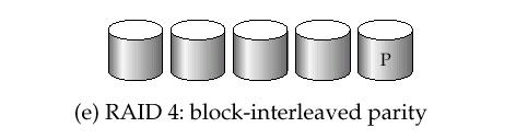 blocks can run in parallel if the blocks reside on different disks A request for a long sequence of blocks can utilize all disks in parallel Schemes to provide redundancy at lower cost by using disk
