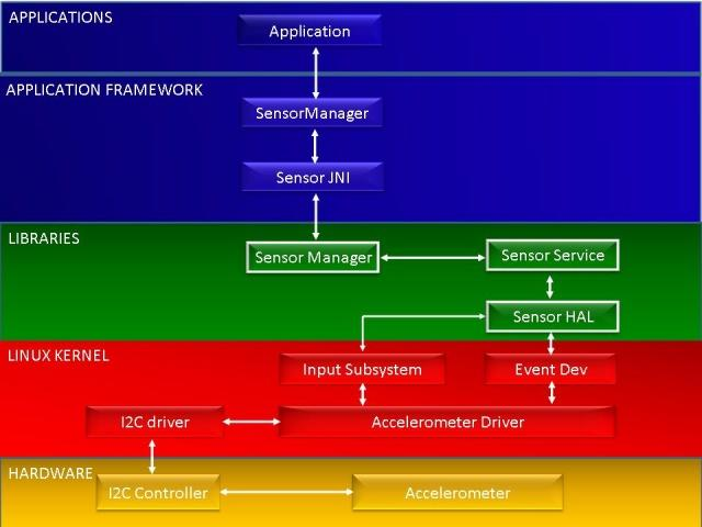 Sensor Fusion Implementations: Android Case 4 Levels: App Processors, Sensor Hub (Co-MPU), Sensors (w/