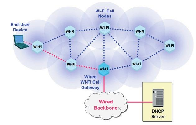 The task of securing wireless networks can be divided into five challenges: Network access control through authentication Wireless network security begins with prohibiting access by unauthorized