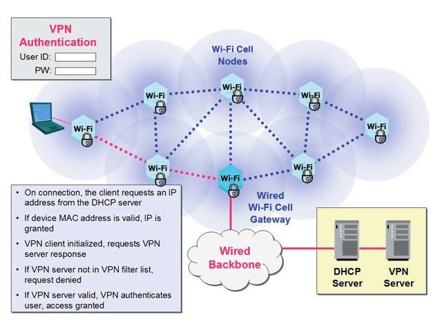 Tropos Wi-Fi cells can filter traffic at the edge of the wireless networks, using filters based on IP source and destination addresses, protocol and TCP port.