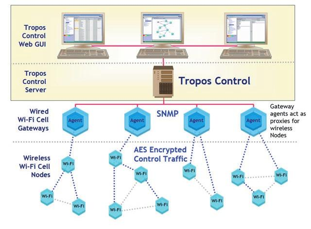 Management Traffic Encryption Metro-scale Wi-Fi networks constructed using Tropos Wi-Fi cells can be managed using an element manager, Tropos Control.