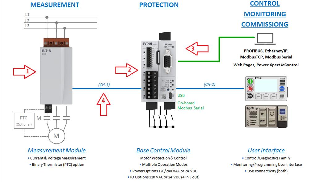 SYSTEM COMPONENT REQUIREMENTS To understand the architecture and functionalities of a complete C445 Motor Management Relay system (henceforth referred to as C445), we must understand the individual