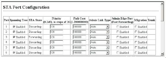 Path Cost This parameter is used by the STP to determine the best path between devices.