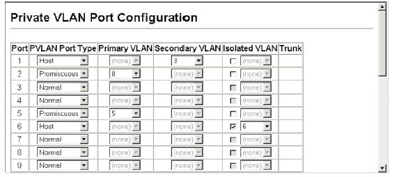 A community VLAN conveys traffic between community ports, and from community ports to their designated promiscuous ports. If PVLAN Port Type is Host, then specify the associated secondary VLAN.