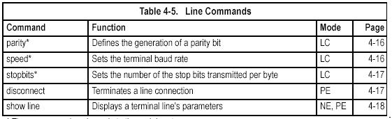These commands are used to set communication parameters for the serial port or Telnet (i.e., a virtual terminal).