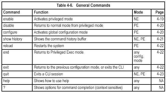 General Commands enable This command activates Privileged Exec mode. In privileged mode, additional commands are available, and certain commands display additional information.