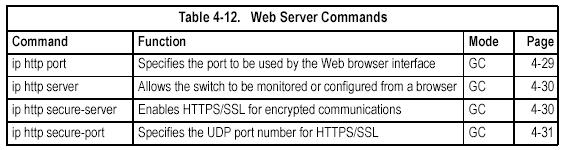 This command displays the client IP addresses that are allowed management access to the switch through various protocols.