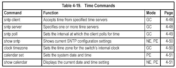 Time Commands The system clock can be dynamically set by polling a set of specified time servers (NTP or SNTP), Maintaining an accurate time on the switch enables the system log to record meaningful