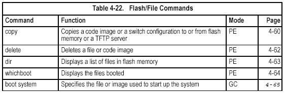 control to 64 packets per second. (See the switchport broadcast command on page 4-110.) Flash/File Commands These commands are used to manage the system code or configuration files.