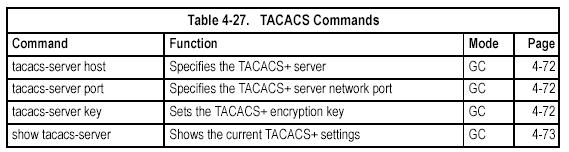 access to TACACS-aware devices on the network.