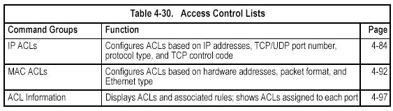 IP ACLs access-list ip This command adds an IP access list and enters configuration mode for standard or extended IP ACLs.
