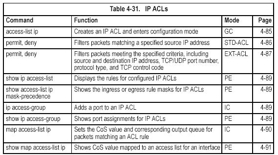[no] access-list ip {standard extended} acl_name standard Specifies an ACL that filters packets based on the source IP address.