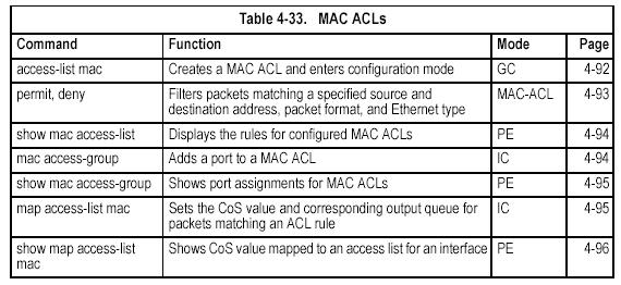 MAC ACLs access-list mac This command adds a MAC access list and enters MAC ACL configuration mode. Use the no form to remove the specified ACL. [no] access-list mac acl_name acl_name Name of the ACL.
