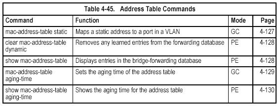 mac-address-table static This command maps a static address to a destination port in a VLAN. Use the no form to remove an address.