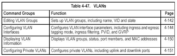 Editing VLAN Groups vlan database This command enters VLAN database mode. All commands in this mode will take effect immediately.
