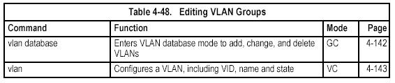 After finishing configuration changes, you can display the VLAN settings by entering the show vlan command.