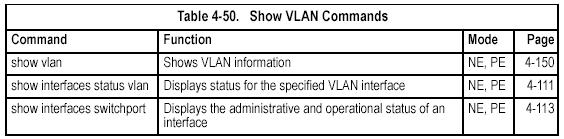 Displaying VLAN Information show vlan This command shows VLAN information. show vlan [id vlan-id name vlan-name private-vlan private-vlan-type] id - Keyword to be followed by the VLAN ID.