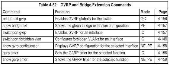 bridge-ext gvrp This command enables GVRP globally for the switch. Use the no form to disable it.
