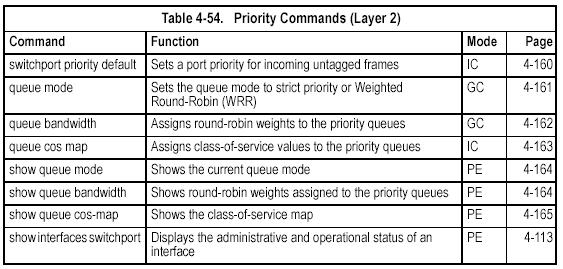 Priority Commands (Layer 2) switchport priority default This command sets a priority for incoming untagged frames. Use the no form to restore the default value.