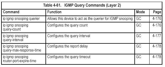 IGMP Query Commands (Layer 2) ip igmp snooping querier This command enables the switch as an IGMP querier. Use the no form to disable it.