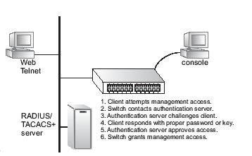 on the switch, or you can use a remote access authentication server based on RADIUS or TACACS+ protocols.