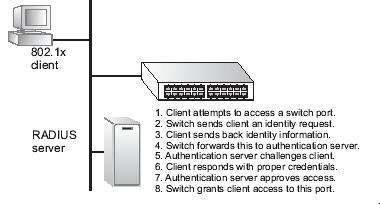 The operation of 802.1x on the switch requires the following: The switch must have an IP address assigned.