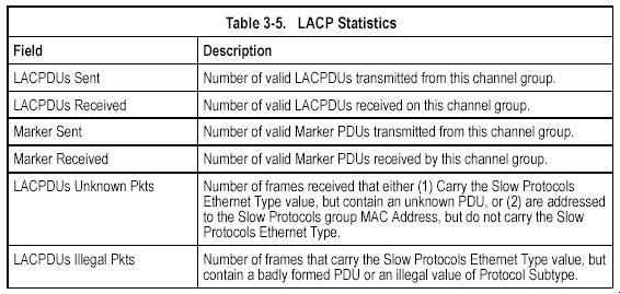 Displaying LACP Port Counters You can display statistics for LACP protocol messages. Counter Information Table 3-5.