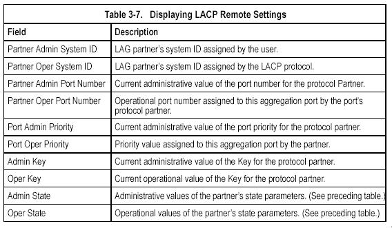 Displaying LACP Settings and Status for the Remote Side You can display configuration settings and the operational state for the remote side of an link aggregation.