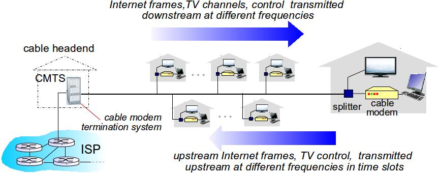 CABLE ACCESS NETWORK multiple 40Mbps downstream (broadcast) channels single CMTS transmits into channels multiple 30