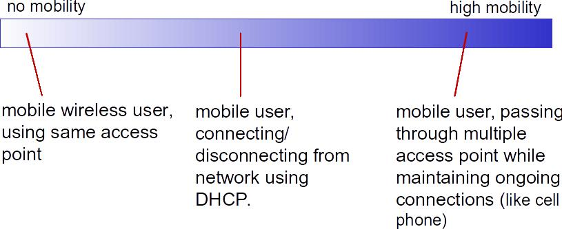 MOBILITY wireless: communication over wireless link mobility: