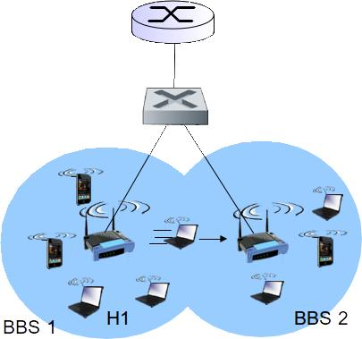 MOBILITY WITHIN SAME SUBNET H1 remains in same IP subnet: IP address can remain same switch: which AP is associated