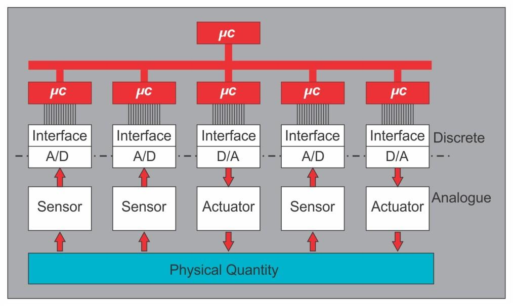 Analog Interfacing and Data Acquisition 3.5 Analog Interfacing and Data Acquisition 3.5.1 Analog Interfacing Figure 3.11 shows a typical sensor network.