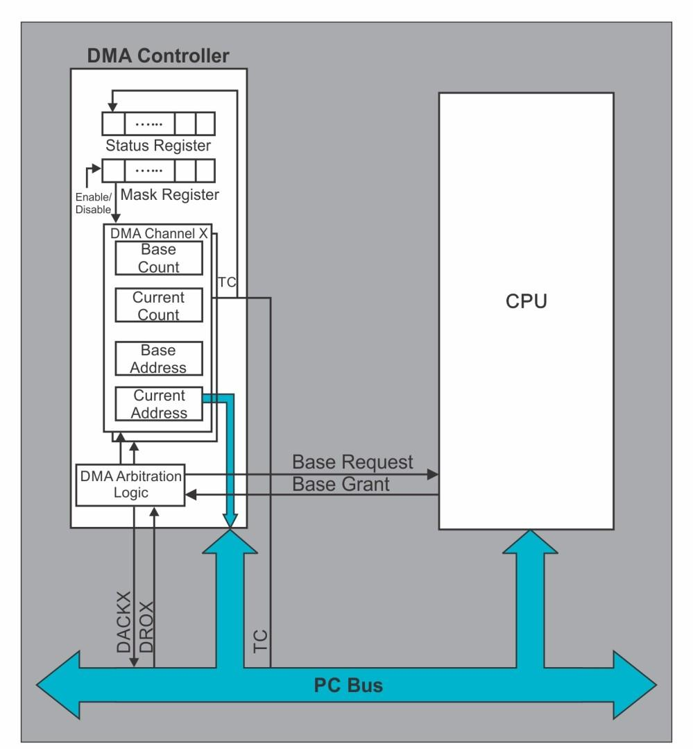 Direct Memory Acces In bus master mode, the system bus is acquired by the DMA controller from the CPU to perform the DMA transfers.