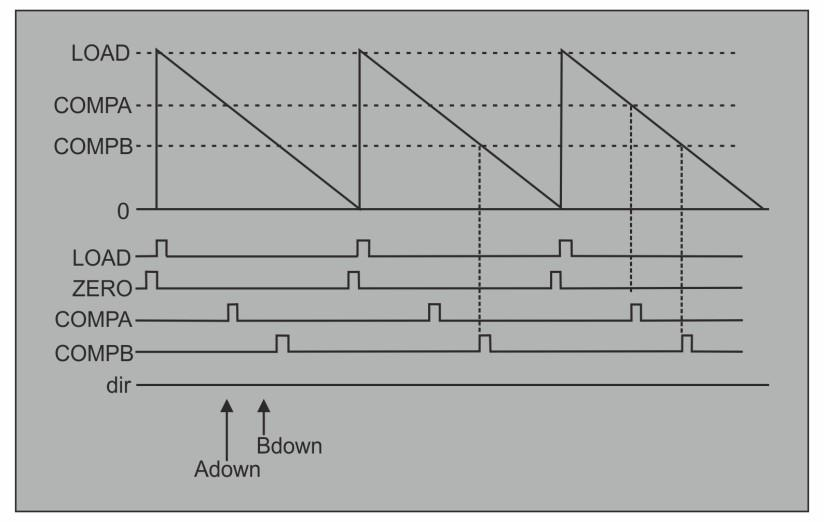 "Pulse Width Modulation immediately followed by the load pulse. In the figures in this chapter, these signals are labelled ""dir,"" ""zero,"" and ""load."