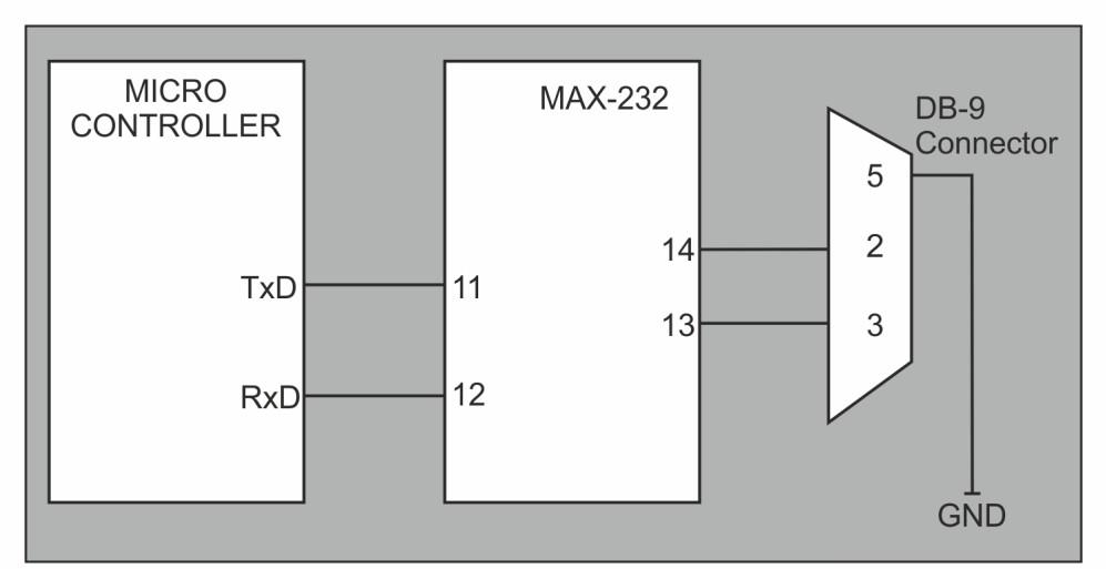 Universal Asynchronous Receiver-Transmitter Fig 4.3. MAX 232 and microcontroller connection So the input and output voltage levels are not compatible to TTL or CMOS.