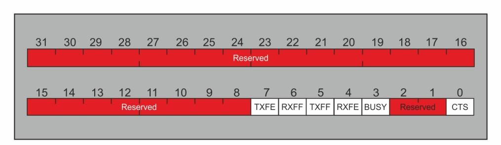 Programming UART on Tiva Platform Fig 4.11. UART Date Register (UARTDDR) RXFE (RX FIFO empty): Data register and lowers the RXFE bit when receive FIFO is empty.