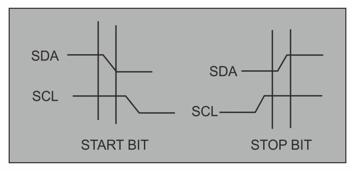 Inter IC (I2C) Communication Protocol Fig 4.13. I2C START and STOP bits I2C Frame Format: The frame size of the I2C (for both data and address) is 9 bit.