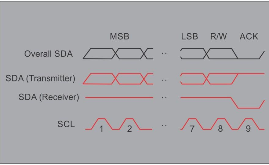 To allow acknowledge, the transmitter release the SDA line during 9 th clock pulse. The complete Data format sequence is:- START bit+ ADDRESS of receiver + one or more DATA bytes + STOP Fig 4.14.