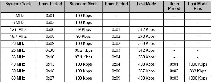 Inter IC (I2C) Communication Protocol TPR value to generate Standard, Fast and Fast mode plus SCL frequencies is given in below table: Table 4.2. TPR Values for I 2 C modes The HS bit in the I2CMTPR register needs to be set for the TPR value to be used in High-Speed mode.